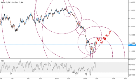 EURUSD: EUR - alternative scenario