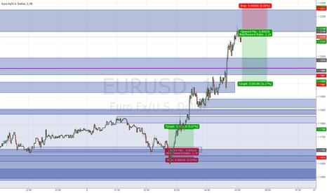 EURUSD: EURUSD Short Scalp