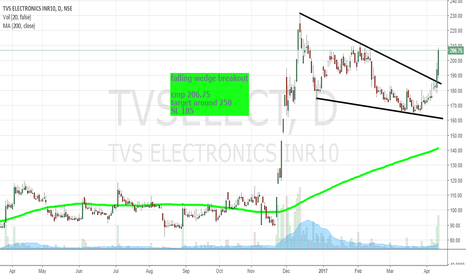 TVSELECT: falling wedge breakout