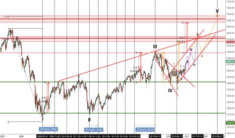 CAC: CAC40 : Trading Plan