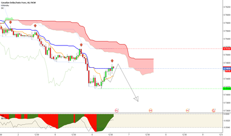 CADCHF: CADCHF (1h) - Short trade opportunity