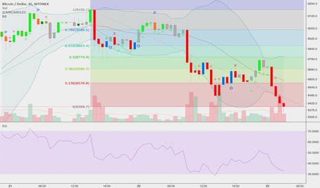 BTCUSD: Could bounce from 8300. if prices below that (rekt)