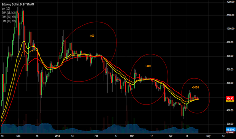 BTCUSD: The fight for 500?