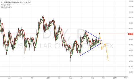 DXY: Do you believe we are going to have a false breakthrough?