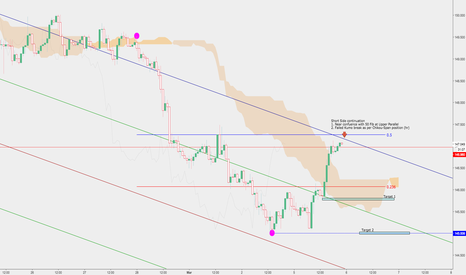 GBPJPY: Gbp/Jpy Short Side Continuation