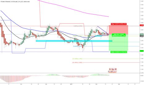 GBPUSD: sterling short at the close of the d  candle