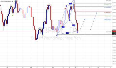 GBPJPY: GBPJPY afternoon view