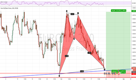 EURCHF: A chance to long the slow poke EURCHF for 150 pips