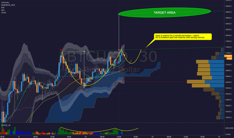 BTCUSD: Bitcoin BTCUSD - Potential Cup & Handle Watch on Bitstamp
