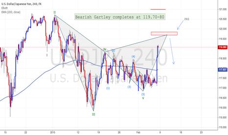 USDJPY: USDJPY Bearish Gartley completes around 119.70-80 on H4 Chart