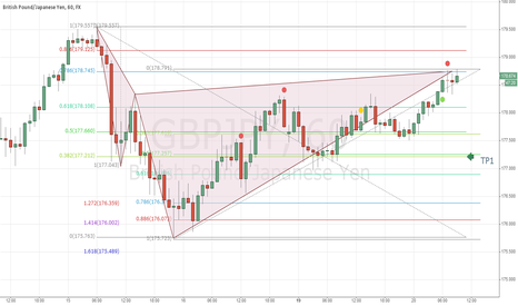 GBPJPY: Bearish Cypher Pattern GBPJPY