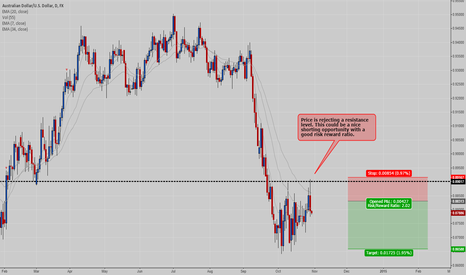 AUDUSD: AUDUSD - Potential Short Trade