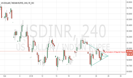 USDINR: Bearish trend for the intraday.