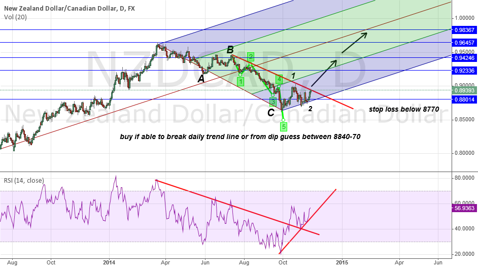 NZDCAD looking to buy from dip with huge profit