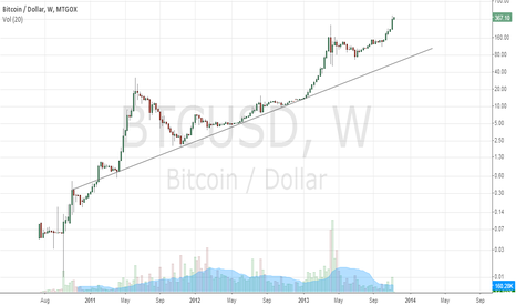 BTCUSD: Bitcoin log-scale uptrend