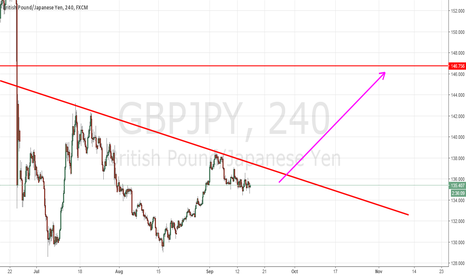 GBPJPY: GBPJPY LONG EXPECTED - TARGET 146.XXX (Hardcore Buy)