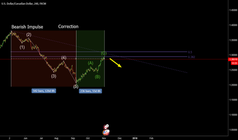 USDCAD: (4h) USDCAD about to resume the Downward Impulse