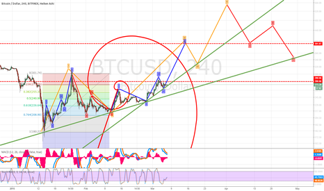 BTCUSD: Gearing up to blow through the 300's