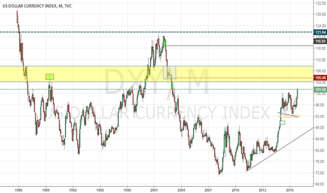 DXY: DXY big picture