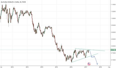AUDUSD: Long Term Short Trade on AUDUSD