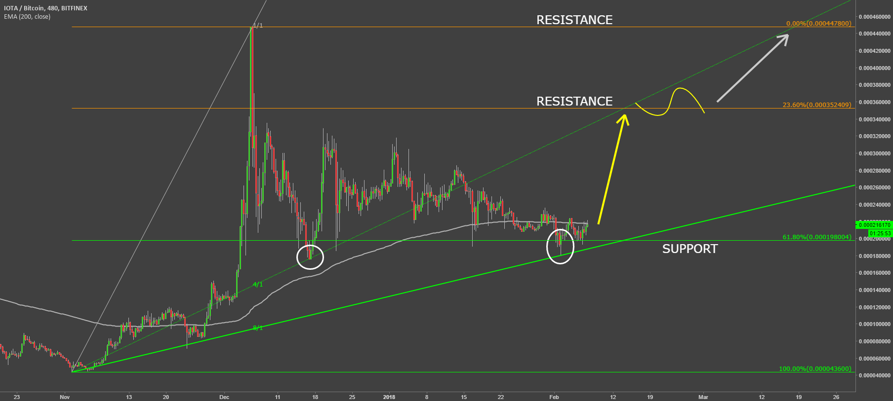 IOTA VS Bitcoin Uptrend Continues