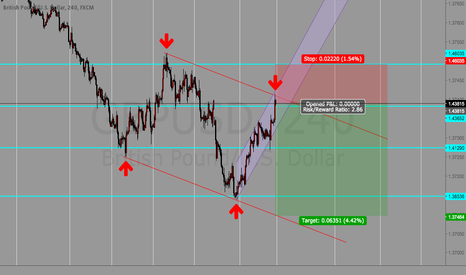 GBPUSD: Down trend for GBPUSD