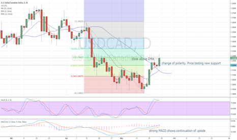 USDCAD: opportunities to Long USDCAD