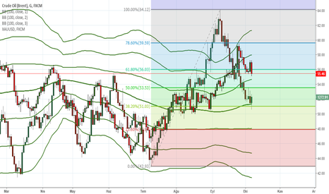 UKOIL: oil altın analizi