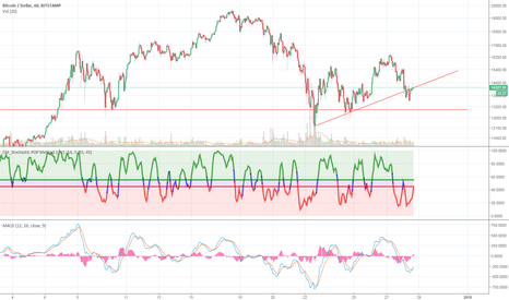 BTCUSD: BTC On The Brink?