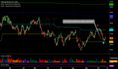 XRT: $XRT bouncing at support line..