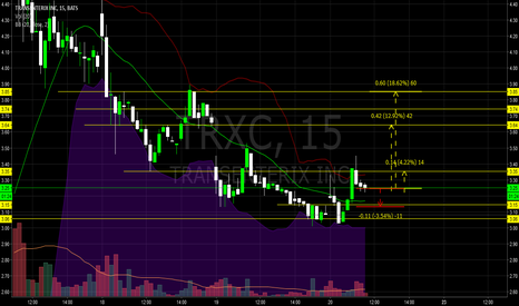 TRXC: $TRXC Get in now nice break out and W/L ration 4%-12%