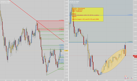 USDCAD: USDCAD_Ugly Arrival at Daily Supply for Short