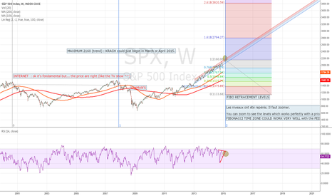 SPX: 2015 : PREPARE FOR A KRACH ON SP500.... Objective : 1525 or more