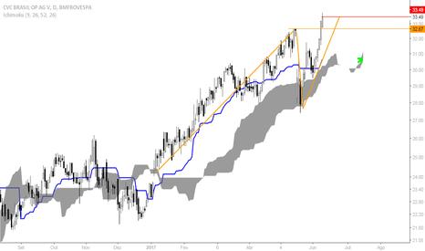 CVCB3: Compra em CVCB3 - trend following