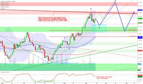 XAUUSD: Gold - Next bull wave already underway ?!?