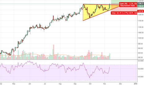 HINDUNILVR: Hindustan Unilever - Ascending triangle break out