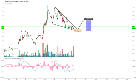 THM: THM: EXPECTING A BREAKOUT TO THE UPSIDE