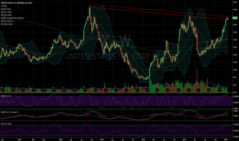 X: $X - What will earnings bring next week?