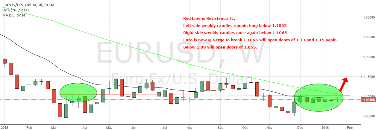 Buy The Breakout of Euro