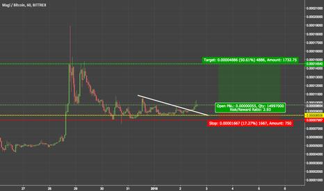 XMGBTC: Trend Analysis
