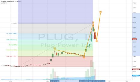 PLUG: PLUG going up