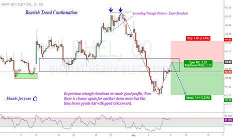 BHEL: BHEL : Bearish Trend Continuation !