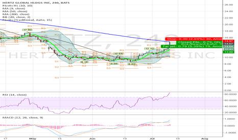 HTZ: Small term short position on HTZ