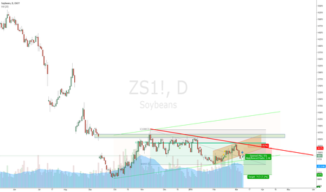 ZS1!: Probably decline on SOYBEN