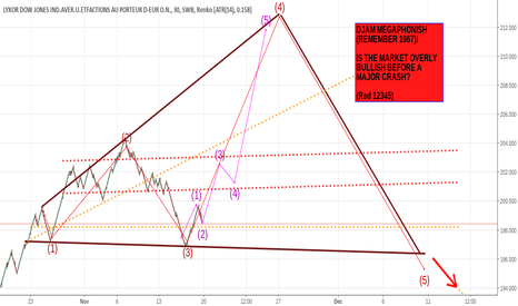 DJAM: DJAM Market Crash Prediction! EVERY TRADER SHOULD KNOW!