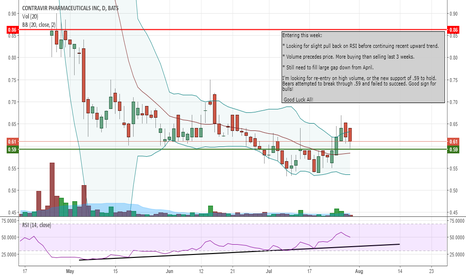 CTRV: Possible re-entry this week.