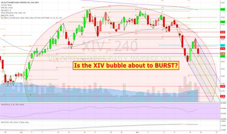 XIV: Is the VIX Index volatility short XIV bubble about to BURST?
