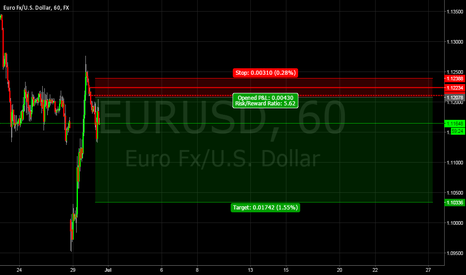 EURUSD: EURUSD Supply