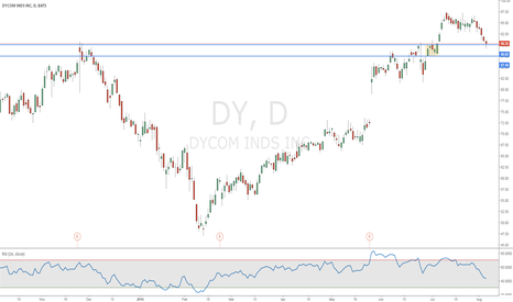 DY: Dycom Industries