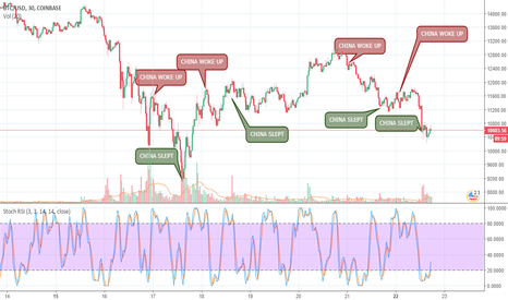BTCUSD: BTC/USD - The Asian whales effect on the Bitcoin market prices